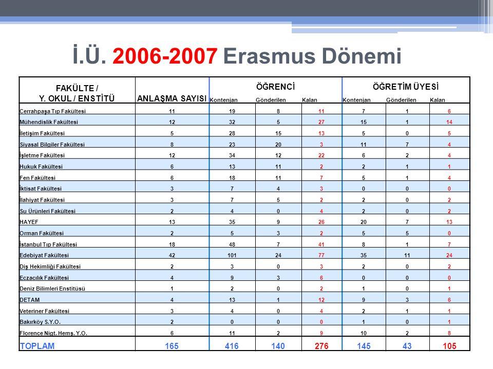 İ.Ü. 2006-2007 Erasmus Dönemi FAKÜLTE / Y.