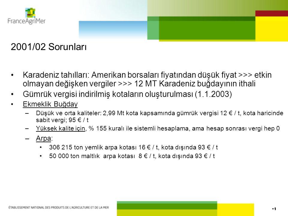 2001/02 Sorunları Karadeniz tahılları: Amerikan borsaları fiyatından düşük fiyat >>> etkin olmayan değişken vergiler >>> 12 MT Karadeniz buğdayının it