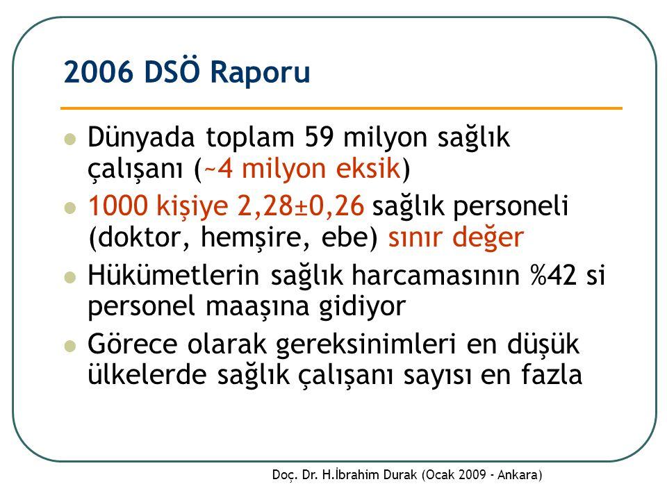 2006 DSÖ Raporu Dünyada toplam 59 milyon sağlık çalışanı (~4 milyon eksik) 1000 kişiye 2,28±0,26 sağlık personeli (doktor, hemşire, ebe) sınır değer Hükümetlerin sağlık harcamasının %42 si personel maaşına gidiyor Görece olarak gereksinimleri en düşük ülkelerde sağlık çalışanı sayısı en fazla Doç.