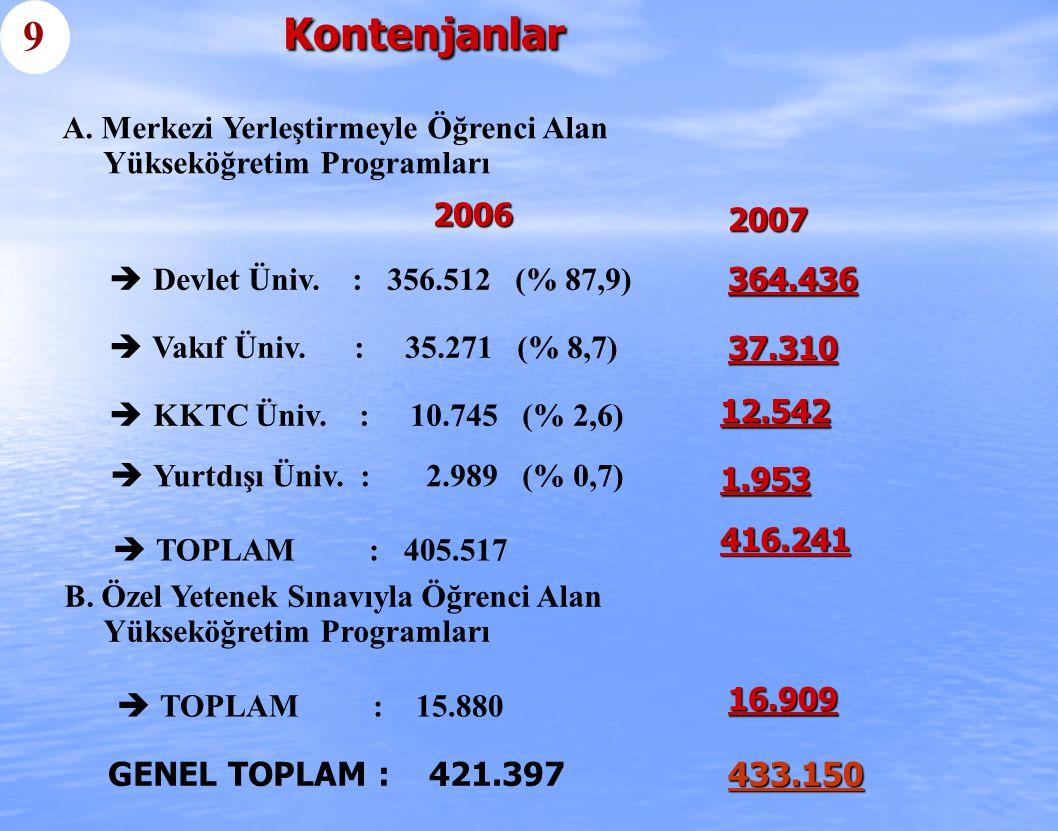  Devlet Üniv. : 356.512 (% 87,9)  Vakıf Üniv. : 35.271 (% 8,7)  KKTC Üniv. : 10.745 (% 2,6)  Yurtdışı Üniv. : 2.989 (% 0,7)  TOPLAM : 405.517 A.