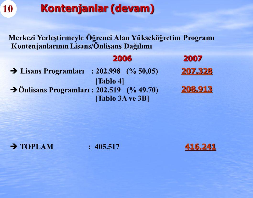  Lisans Programları : 202.998 (% 50,05) [Tablo 4]  Önlisans Programları : 202.519 (% 49.70) [Tablo 3A ve 3B]  TOPLAM : 405.517 Merkezi Yerleştirmeyle Öğrenci Alan Yükseköğretim Programı Kontenjanlarının Lisans/Önlisans Dağılımı Kontenjanlar (devam) 10 2007 2006 207.328 208.913 416.241