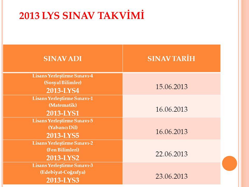 2013 LYS SINAV TAKVİMİ SINAV ADI SINAV TARİH Lisans Yerleştirme Sınavı-4 (Sosyal Bilimler) 2013-LYS4 15.06.2013 Lisans Yerleştirme Sınavı-1 (Matematik