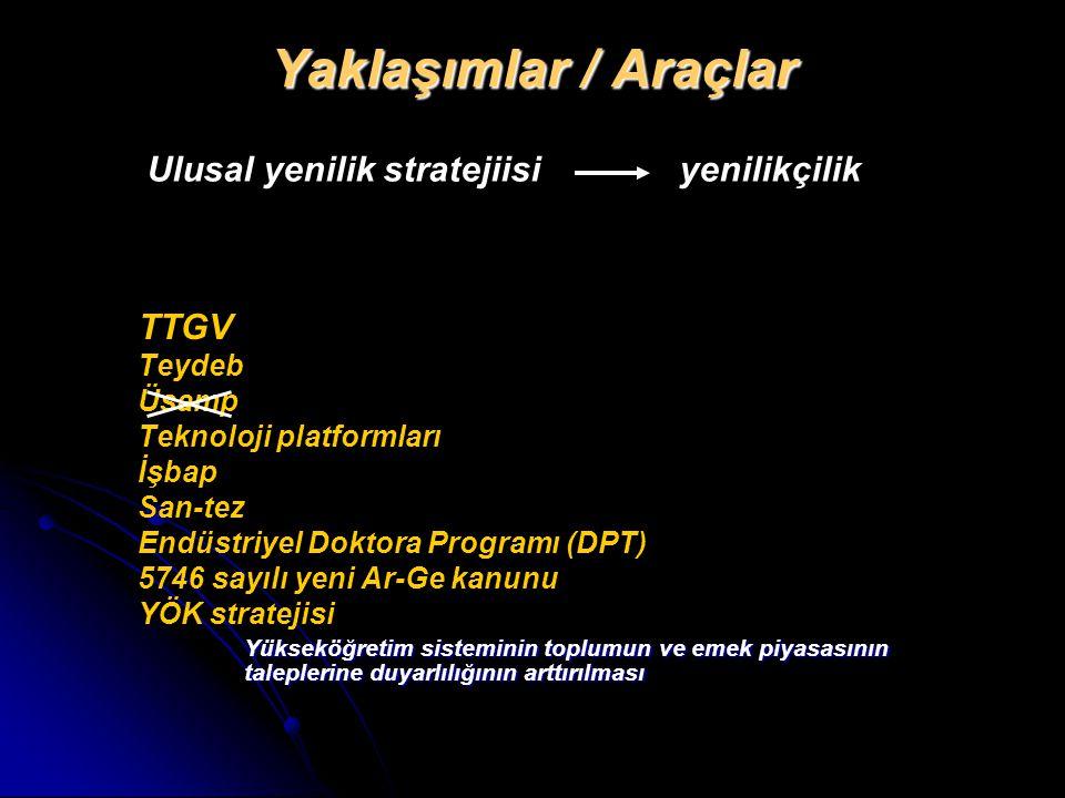 Yaklaşımlar / Araçlar TTGV Teydeb Üsamp Teknoloji platformları İşbap San-tez Endüstriyel Doktora Programı (DPT) 5746 sayılı yeni Ar-Ge kanunu YÖK stra