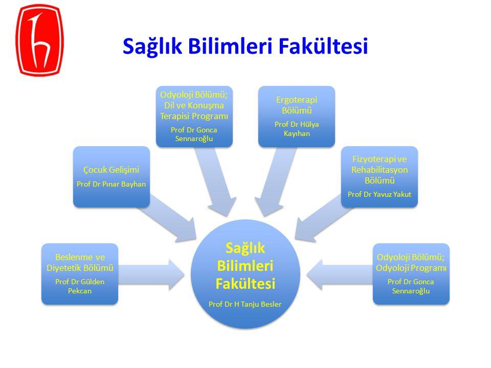 BölümlerKayıtlı Öğrenci Sayısı2013-2014 Kontenjan Beslenme ve Diyetetik401105+3 (85) Çocuk Gelişimi33375+2 (77) Ergoterapi9835+1 (36) Fizyoterapi ve Rehabilitasyon408150+4 (98) Odyoloji; Odyoloji4040+1 (41) Odyoloji; Dil ve Konuşma Terapisi- 30+1 (-) Toplam1280447 Sağlık Bilimleri Fakültesi