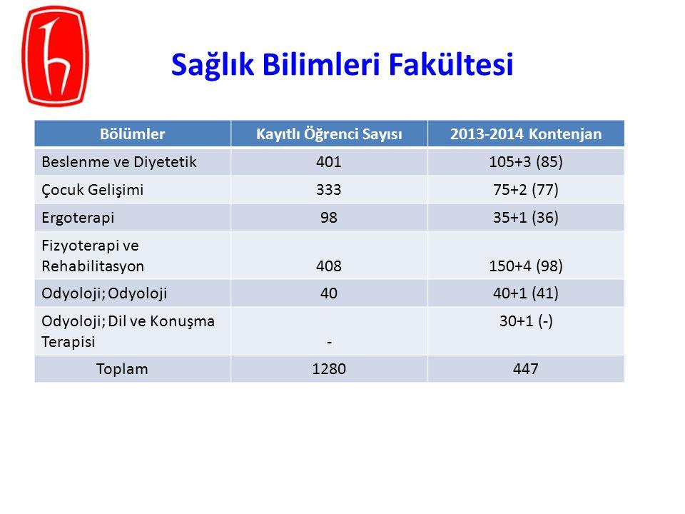 BölümlerKayıtlı Öğrenci Sayısı2013-2014 Kontenjan Beslenme ve Diyetetik401105+3 (85) Çocuk Gelişimi33375+2 (77) Ergoterapi9835+1 (36) Fizyoterapi ve R