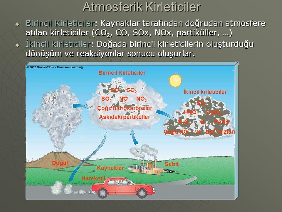 Atmosferik Kirleticiler  Birincil Kirleticiler: Kaynaklar tarafından doğrudan atmosfere atılan kirleticiler (CO 2, CO, SOx, NOx, partiküller, …)  İkincil kirleticiler: Doğada birincil kirleticilerin oluşturduğu dönüşüm ve reaksiyonlar sonucu oluşurlar.