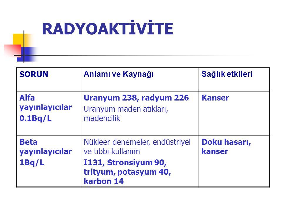 RADYOAKTİVİTE SORUN Anlamı ve KaynağıSağlık etkileri Alfa yayınlayıcılar 0.1Bq/L Uranyum 238, radyum 226 Uranyum maden atıkları, madencilik Kanser Beta yayınlayıcılar 1Bq/L Nükleer denemeler, endüstriyel ve tıbbı kullanım I131, Stronsiyum 90, trityum, potasyum 40, karbon 14 Doku hasarı, kanser
