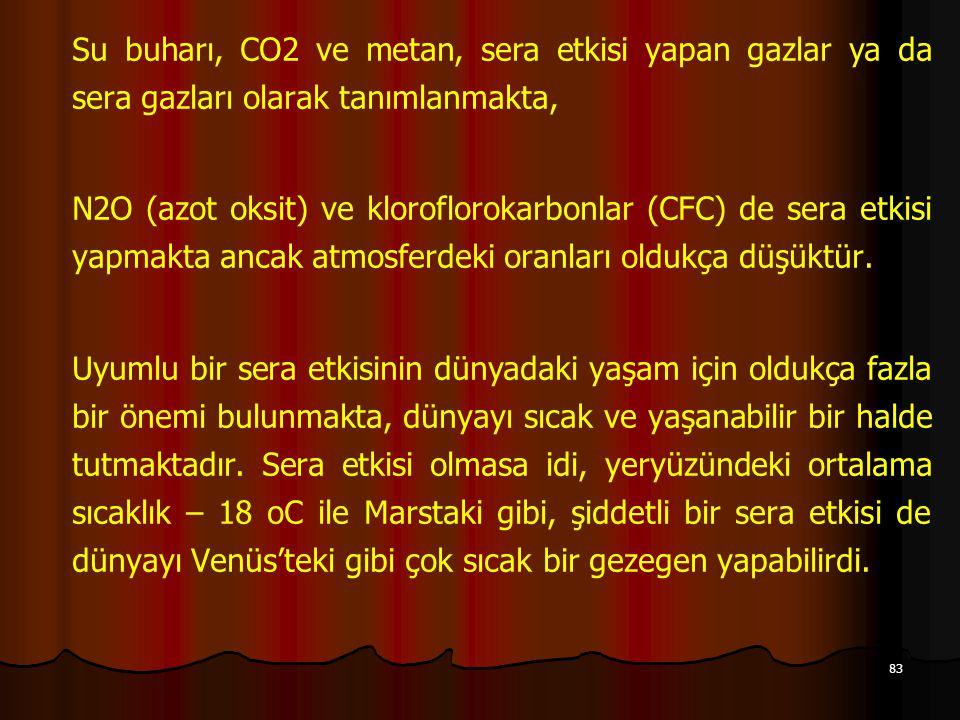 83 Su buharı, CO2 ve metan, sera etkisi yapan gazlar ya da sera gazları olarak tanımlanmakta, N2O (azot oksit) ve kloroflorokarbonlar (CFC) de sera etkisi yapmakta ancak atmosferdeki oranları oldukça düşüktür.