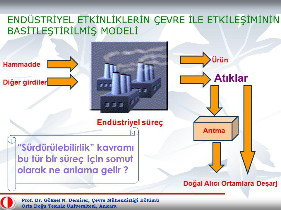 Prof. Dr. Göksel N. Demirer, Çevre Mühendisliği Bölümü Orta Doğu Teknik Üniversitesi, Ankara Endüstriyel süreç Hammadde Ürün Atıklar Diğer girdiler Ar