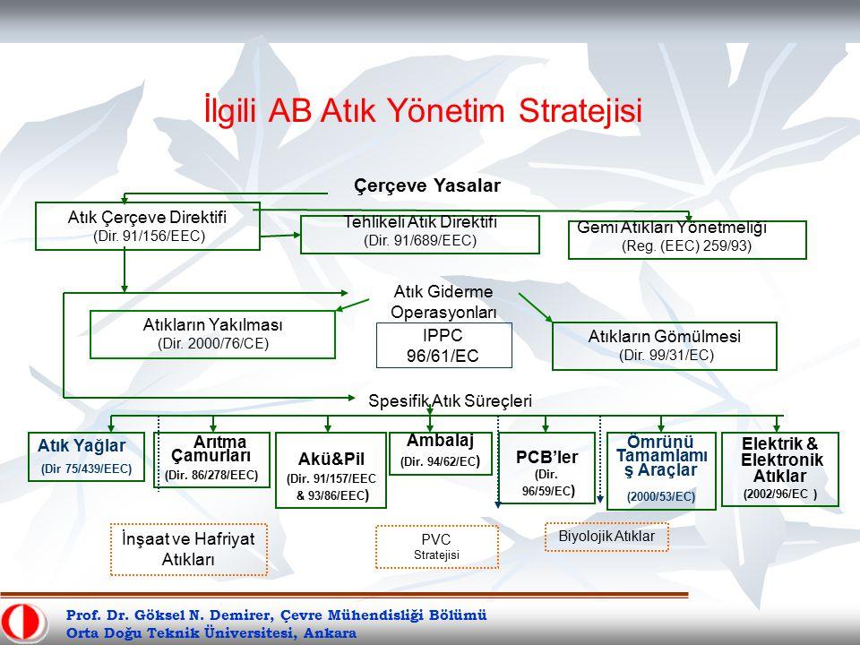 Prof. Dr. Göksel N. Demirer, Çevre Mühendisliği Bölümü Orta Doğu Teknik Üniversitesi, Ankara Spesifik Atık Süreçleri Atık Giderme Operasyonları Atıkla