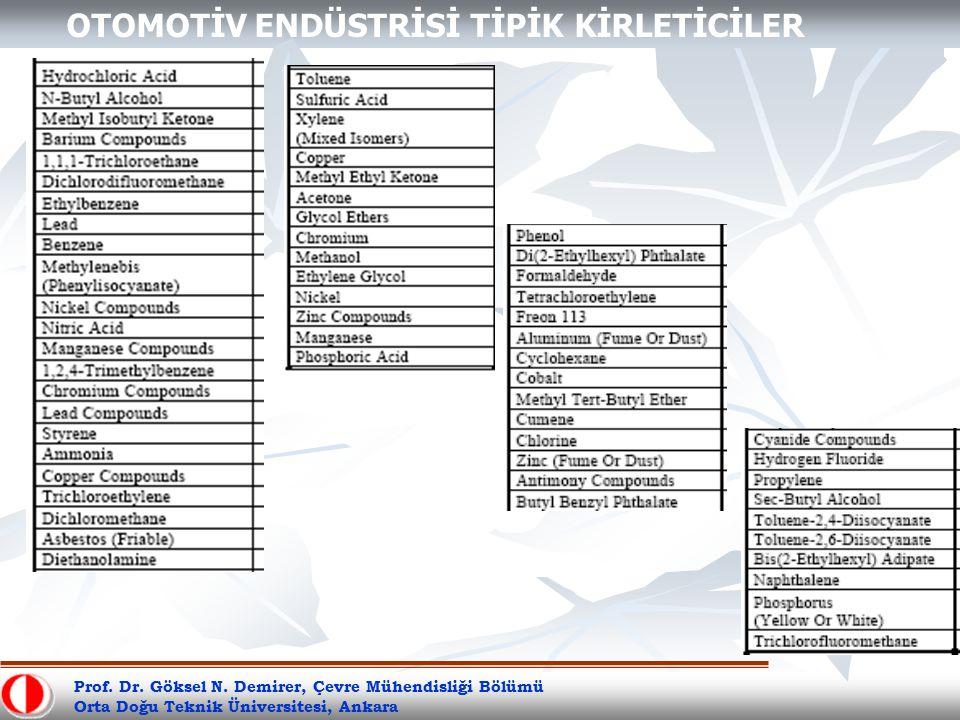 Prof. Dr. Göksel N. Demirer, Çevre Mühendisliği Bölümü Orta Doğu Teknik Üniversitesi, Ankara OTOMOTİV ENDÜSTRİSİ TİPİK KİRLETİCİLER