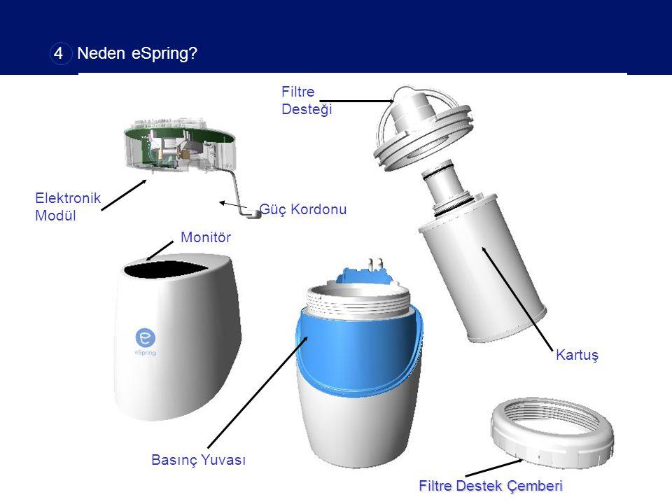 Elektronik Modül Kartuş Filtre Desteği Monitör Basınç Yuvası Filtre Destek Çemberi Güç Kordonu 4 Neden eSpring?