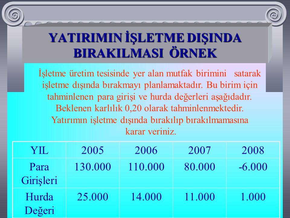 YATIRIMIN İŞLETME DIŞINDA BIRAKILMASI ÖRNEK 2007 yılında en yüksek kazanç elde edileceği için o yılda işletme dışında bırakılmalıdır.
