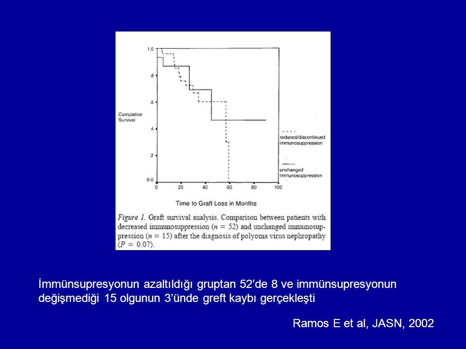 İmmünsupresyonun azaltıldığı gruptan 52'de 8 ve immünsupresyonun değişmediği 15 olgunun 3'ünde greft kaybı gerçekleşti Ramos E et al, JASN, 2002