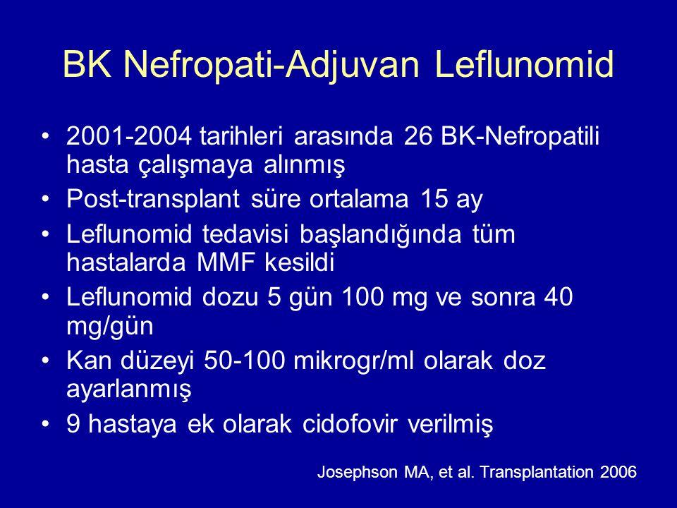 BK Nefropati-Adjuvan Leflunomid 2001-2004 tarihleri arasında 26 BK-Nefropatili hasta çalışmaya alınmış Post-transplant süre ortalama 15 ay Leflunomid tedavisi başlandığında tüm hastalarda MMF kesildi Leflunomid dozu 5 gün 100 mg ve sonra 40 mg/gün Kan düzeyi 50-100 mikrogr/ml olarak doz ayarlanmış 9 hastaya ek olarak cidofovir verilmiş Josephson MA, et al.