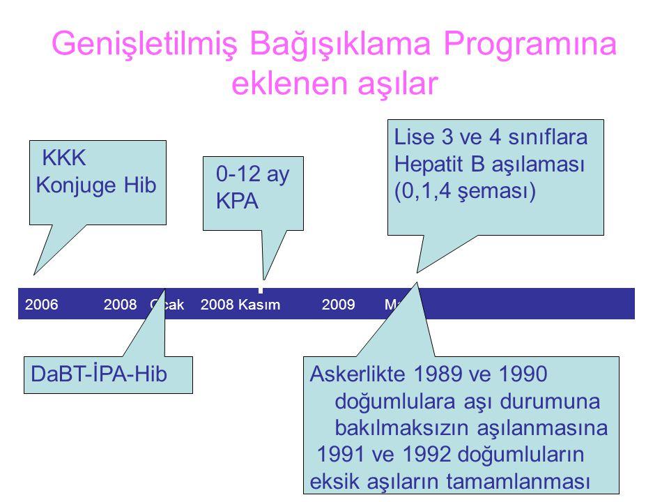 Genişletilmiş Bağışıklama Programına eklenen aşılar KKK Konjuge Hib 2006 2008 Ocak 2008 Kasım 2009 Mart 0-12 ay KPA DaBT-İPA-Hib Askerlikte 1989 ve 1990 doğumlulara aşı durumuna bakılmaksızın aşılanmasına 1991 ve 1992 doğumluların eksik aşıların tamamlanması Lise 3 ve 4 sınıflara Hepatit B aşılaması (0,1,4 şeması)