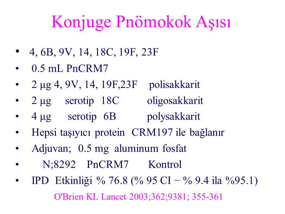 Konjuge Pnömokok Aşısı 4, 6B, 9V, 14, 18C, 19F, 23F 0.5 mL PnCRM7 2 μg 4, 9V, 14, 19F,23F polisakkarit 2 μg serotip 18C oligosakkarit 4 μg serotip 6B polysakkarit Hepsi taşıyıcı protein CRM197 ile bağlanır Adjuvan; 0.5 mg aluminum fosfat N;8292 PnCRM7 Kontrol IPD Etkinliği % 76.8 (% 95 CI − % 9.4 ila %95.1) O Brien KL Lancet 2003;362;9381; 355-361