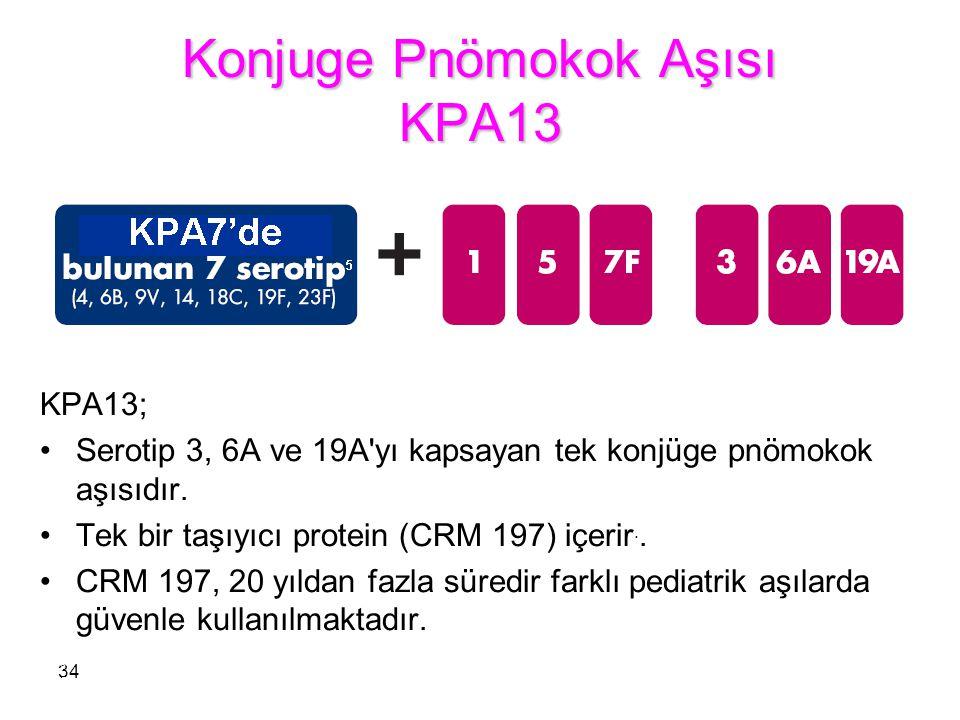 Konjuge Pnömokok Aşısı KPA13 34 KPA13; Serotip 3, 6A ve 19A'yı kapsayan tek konjüge pnömokok aşısıdır. Tek bir taşıyıcı protein (CRM 197) içerir.. CRM