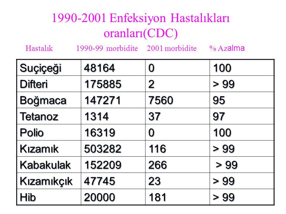1990-2001 Enfeksiyon Hastalıkları oranları(CDC) Suçiçeği481640100 Difteri1758852 > 99 Boğmaca147271756095 Tetanoz13143797 Polio163190100 Kızamık503282116 Kabakulak152209266 > 99 > 99 Kızamıkçık4774523 > 99 Hib20000181 Hastalık 1990-99 morbidite 2001 morbidite % Az alma