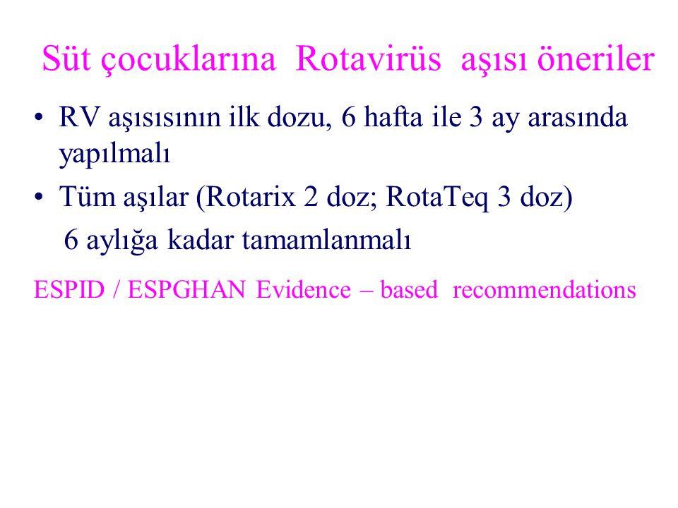 Süt çocuklarına Rotavirüs aşısı öneriler RV aşısısının ilk dozu, 6 hafta ile 3 ay arasında yapılmalı Tüm aşılar (Rotarix 2 doz; RotaTeq 3 doz) 6 aylığa kadar tamamlanmalı ESPID / ESPGHAN Evidence – based recommendations