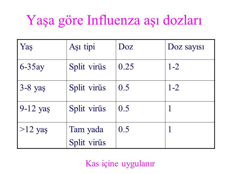 Yaşa göre Influenza aşı dozları YaşAşı tipiDozDoz sayısı 6-35aySplit virüs0.251-2 3-8 yaşSplit virüs0.51-2 9-12 yaşSplit virüs0.51 >12 yaşTam yada Spl