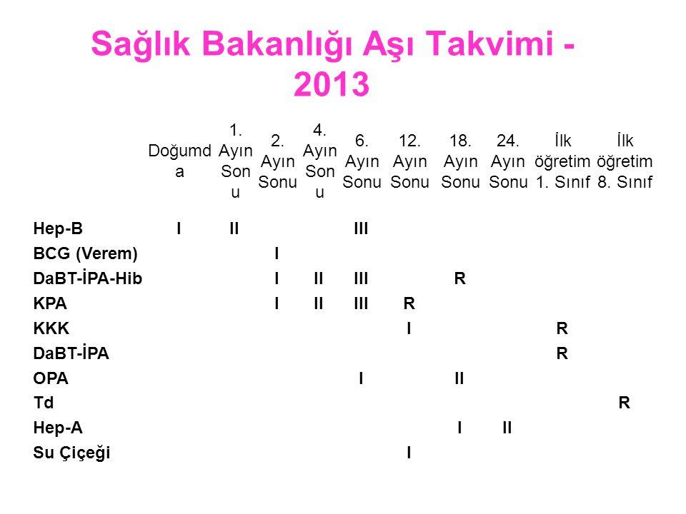 Sağlık Bakanlığı Aşı Takvimi - 2013 Doğumd a 1. Ayın Son u 2. Ayın Sonu 4. Ayın Son u 6. Ayın Sonu 12. Ayın Sonu 18. Ayın Sonu 24. Ayın Sonu İlk öğret