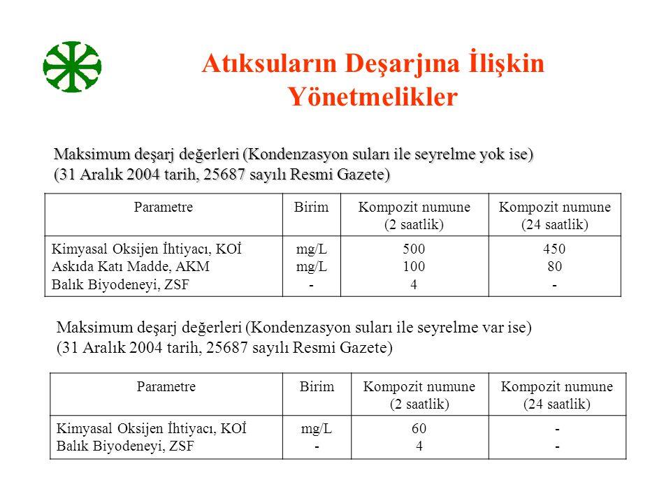 Atıksuların Deşarjına İlişkin Yönetmelikler Maksimum deşarj değerleri (Kondenzasyon suları ile seyrelme yok ise) (31 Aralık 2004 tarih, 25687 sayılı R