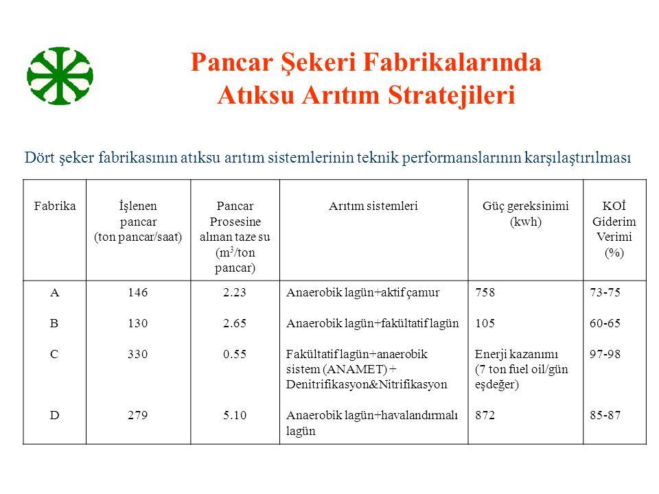 Pancar Şekeri Fabrikalarında Atıksu Arıtım Stratejileri Dört şeker fabrikasının atıksu arıtım sistemlerinin teknik performanslarının karşılaştırılması