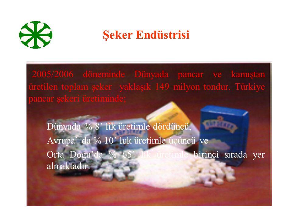 Şeker Endüstrisi 2005/2006 döneminde Dünyada pancar ve kamıştan üretilen toplam şeker yaklaşık 149 milyon tondur. Türkiye pancar şekeri üretiminde; Dü