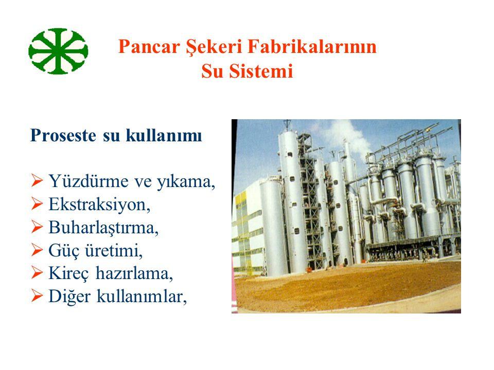 Pancar Şekeri Fabrikalarının Su Sistemi Proseste su kullanımı   Yüzdürme ve yıkama,   Ekstraksiyon,   Buharlaştırma,   Güç üretimi,   Kireç