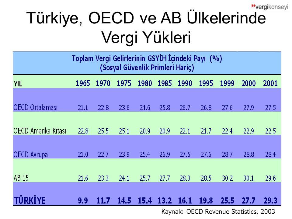 14 Türkiye, OECD ve AB Ülkelerinde Vergi Yükleri Kaynak: OECD Revenue Statistics, 2003