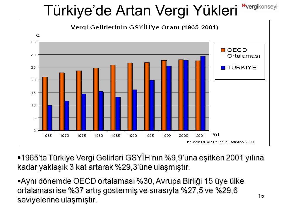 15 Türkiye'de Artan Vergi Yükleri  1965'te Türkiye Vergi Gelirleri GSYİH'nın %9,9'una eşitken 2001 yılına kadar yaklaşık 3 kat artarak %29,3'üne ulaşmıştır.