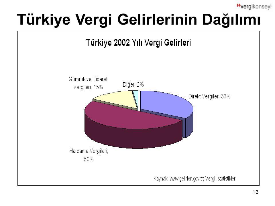 16 Türkiye Vergi Gelirlerinin Dağılımı