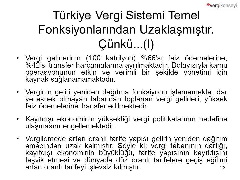 23 Türkiye Vergi Sistemi Temel Fonksiyonlarından Uzaklaşmıştır.