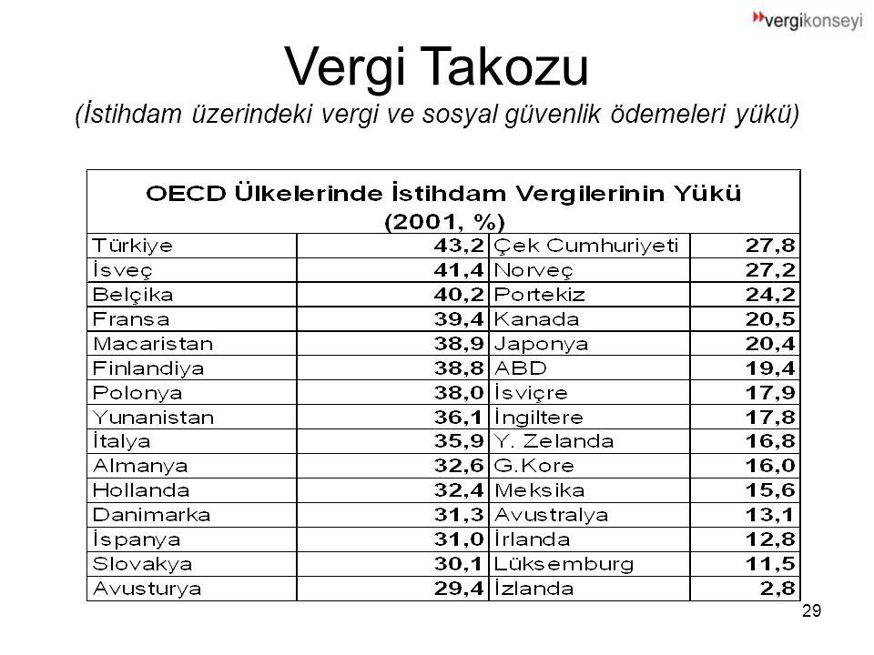 29 Vergi Takozu (İstihdam üzerindeki vergi ve sosyal güvenlik ödemeleri yükü)