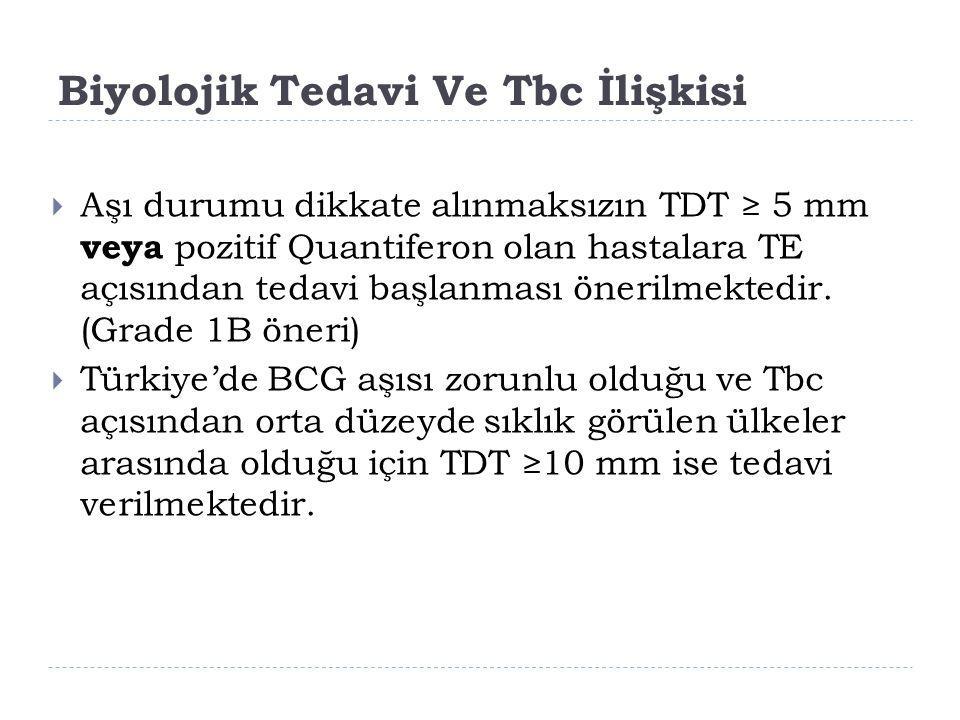 Biyolojik Tedavi Ve Tbc İlişkisi  Aşı durumu dikkate alınmaksızın TDT ≥ 5 mm veya pozitif Quantiferon olan hastalara TE açısından tedavi başlanması ö