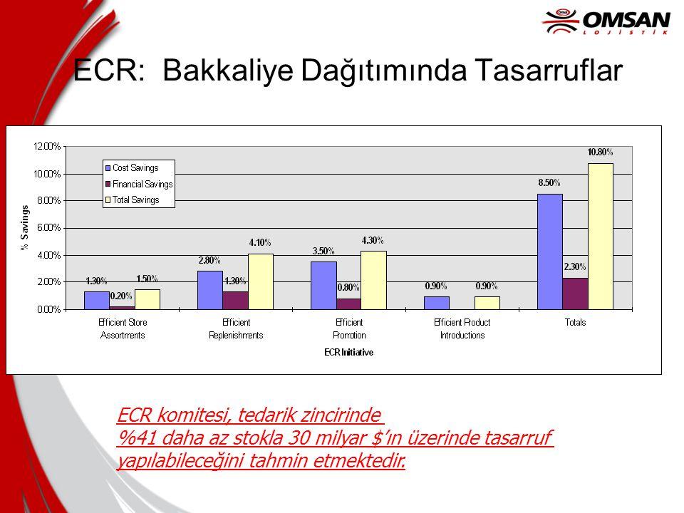 ECR = Lojistik için JIT JIT Prensipleri Küçük Gruplar halinde Üretim Değişkenlerin Azaltılması Hücreler halinde Üretim Tek tedarikçi Stoğun Azaltılması ECR Prensipleri èKüçük,sık siparişler èPOS Talep Bilgisi èFarklı müşterilere Konsolide Teslim èKüçük, büyük tedarikçiler èSatınalma sürecinin ortadan kaldırılması