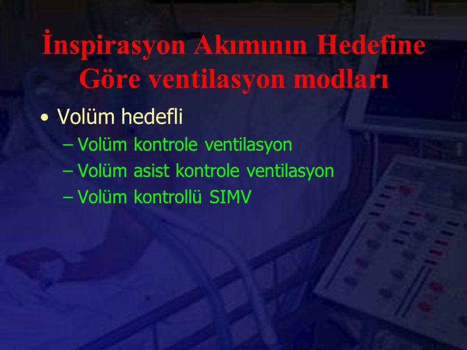 İnspirasyon Akımının Hedefine Göre ventilasyon modları Volüm hedefli –Volüm kontrole ventilasyon –Volüm asist kontrole ventilasyon –Volüm kontrollü SI