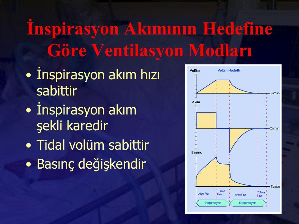 İnspirasyon Akımının Hedefine Göre Ventilasyon Modları İnspirasyon akım hızı sabittir İnspirasyon akım şekli karedir Tidal volüm sabittir Basınç değiş