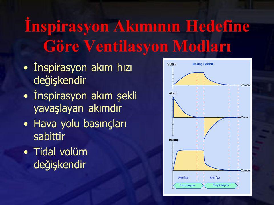 İnspirasyon Akımının Hedefine Göre Ventilasyon Modları İnspirasyon akım hızı değişkendir İnspirasyon akım şekli yavaşlayan akımdır Hava yolu basınçlar