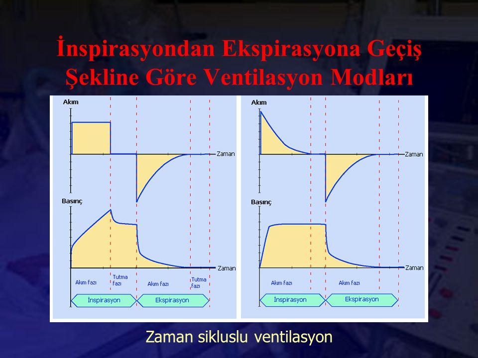 İnspirasyondan Ekspirasyona Geçiş Şekline Göre Ventilasyon Modları Zaman sikluslu ventilasyon