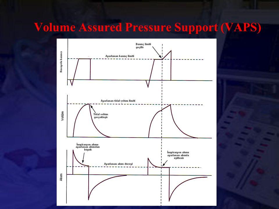 Volume Assured Pressure Support (VAPS)