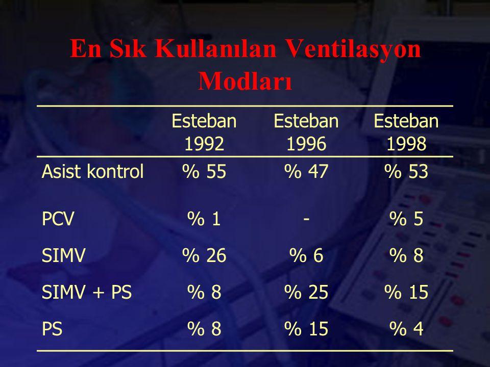 En Sık Kullanılan Ventilasyon Modları Esteban 1992 Esteban 1996 Esteban 1998 Asist kontrol% 55% 47% 53 PCV% 1-% 5 SIMV% 26% 6% 8 SIMV + PS% 8% 25% 15