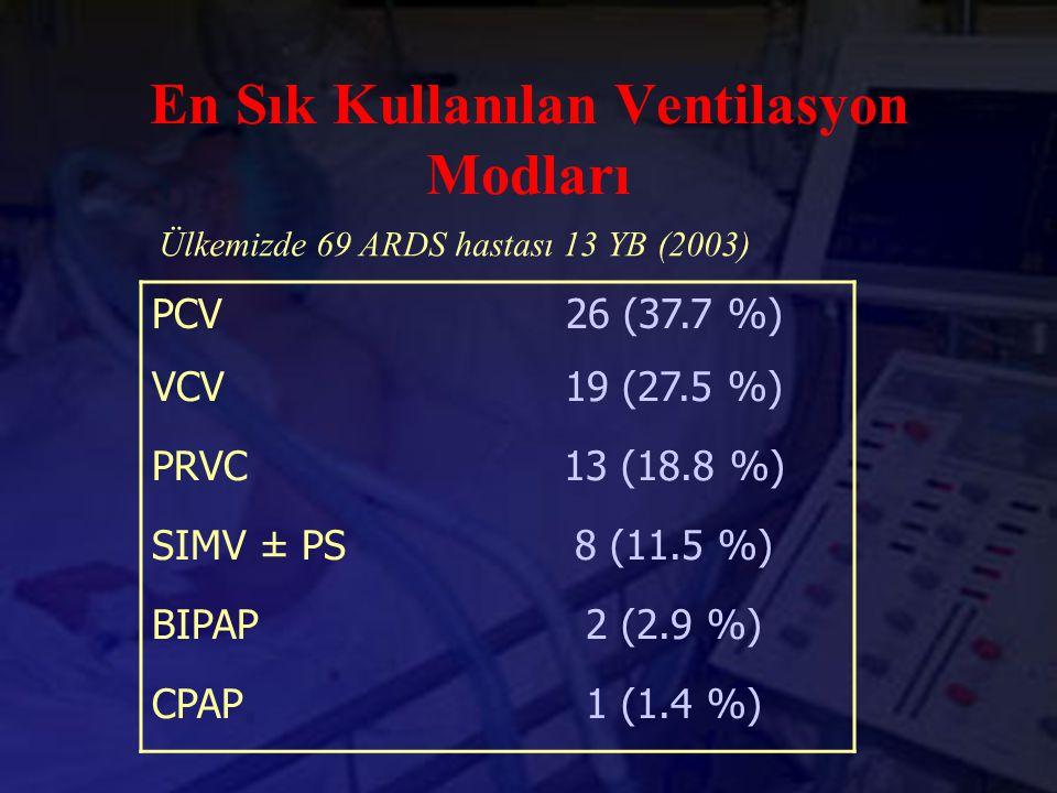PCV26 (37.7 %) VCV19 (27.5 %) PRVC13 (18.8 %) SIMV ± PS8 (11.5 %) BIPAP2 (2.9 %) CPAP1 (1.4 %) Ülkemizde 69 ARDS hastası 13 YB (2003) En Sık Kullanıla