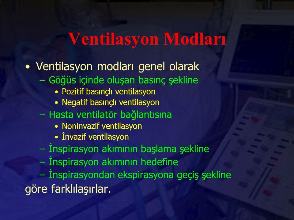 Ventilasyon Modları Ventilasyon modları genel olarak –Göğüs içinde oluşan basınç şekline Pozitif basınçlı ventilasyon Negatif basınçlı ventilasyon –Ha