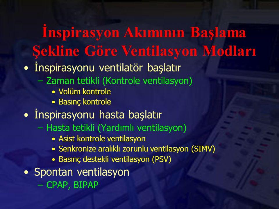 İnspirasyonu ventilatör başlatır –Zaman tetikli (Kontrole ventilasyon) Volüm kontrole Basınç kontrole İnspirasyonu hasta başlatır –Hasta tetikli (Yard