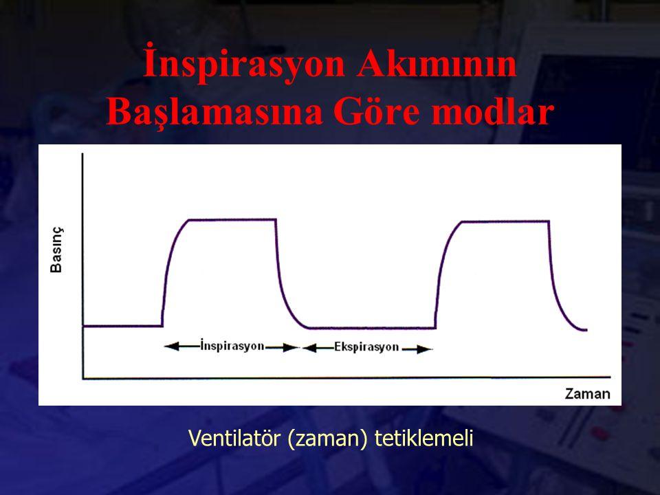 İnspirasyon Akımının Başlamasına Göre modlar Basınç Destekli Ventilasyon (PSV) Hasta tetiklemeli Senkronize Aralıklı Zorunlu Ventilasyon (SIMV) Hasta tetiklemeli