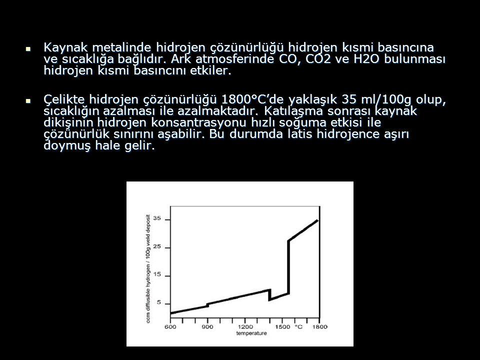 Kaynak metalinde hidrojen çözünürlüğü hidrojen kısmi basıncına ve sıcaklığa bağlıdır. Ark atmosferinde CO, CO2 ve H2O bulunması hidrojen kısmi basıncı