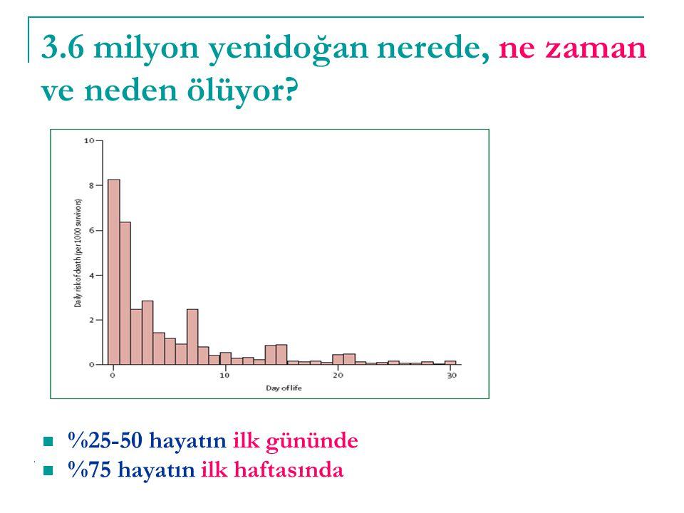 3.6 milyon yenidoğan nerede, ne zaman ve neden ölüyor? %25-50 hayatın ilk gününde %75 hayatın ilk haftasında