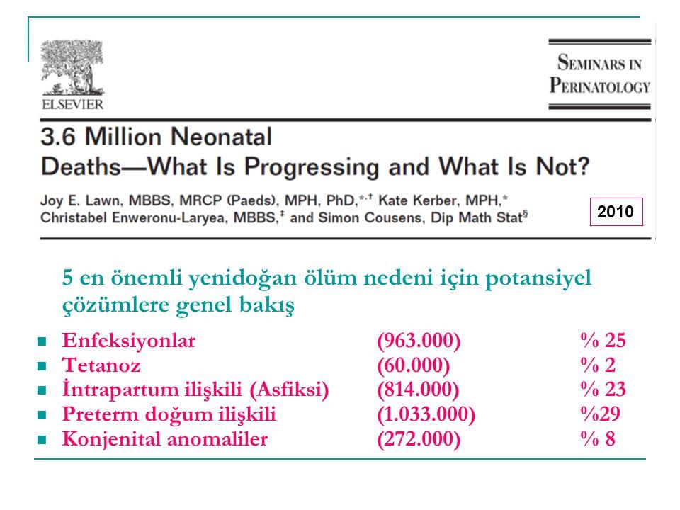 5 en önemli yenidoğan ölüm nedeni için potansiyel çözümlere genel bakış Enfeksiyonlar (963.000)% 25 Tetanoz(60.000)% 2 İntrapartum ilişkili (Asfiksi)(